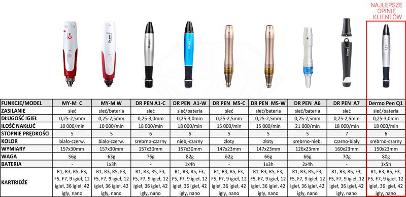 Dane techniczne urządzeń typu derma pen